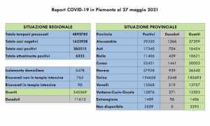 dati covid 27 mag