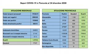 covid natale report