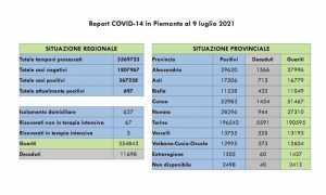 dati covid 09 lugpeg