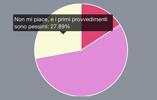 sondaggio draghi sottosegretari